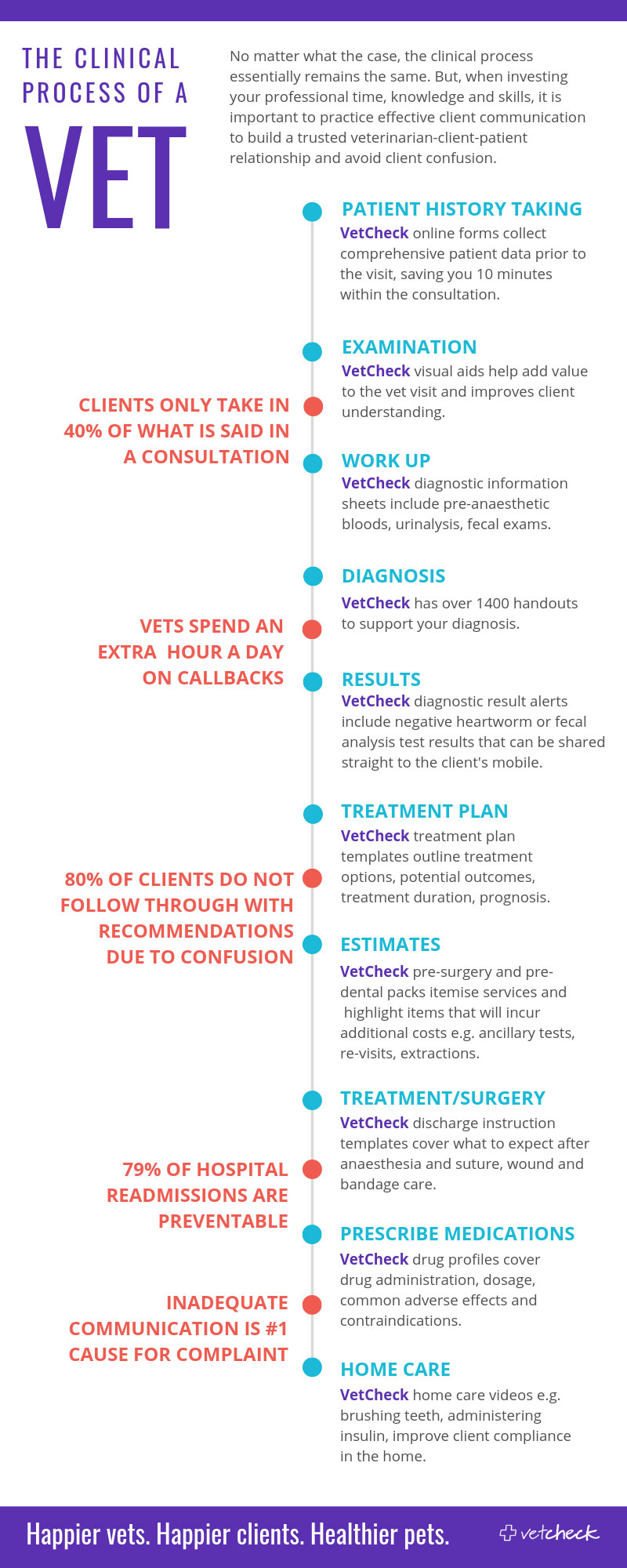 VetCheck infographic of the veterinary clinical process